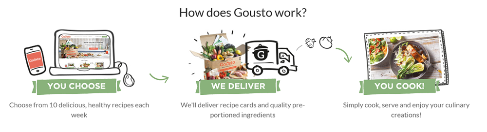 How does Gousto work
